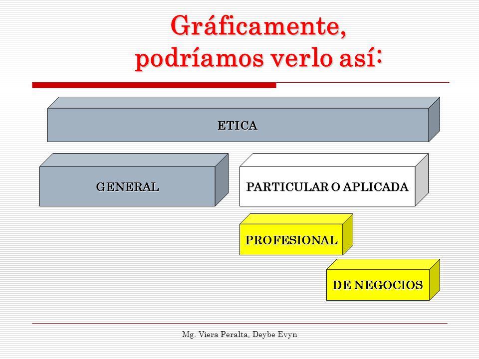 Gráficamente, podríamos verlo así: ETICA GENERAL PARTICULAR O APLICADA PROFESIONAL DE NEGOCIOS Mg. Viera Peralta, Deybe Evyn