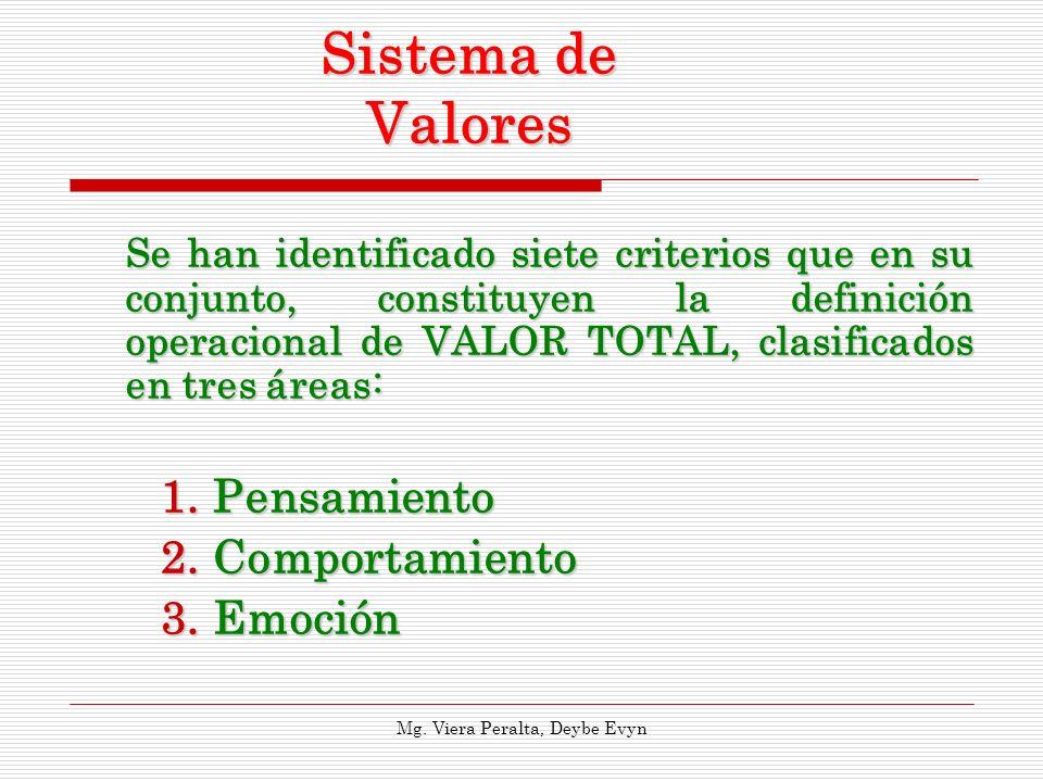 Sistema de Valores Se han identificado siete criterios que en su conjunto, constituyen la definición operacional de VALOR TOTAL, clasificados en tres