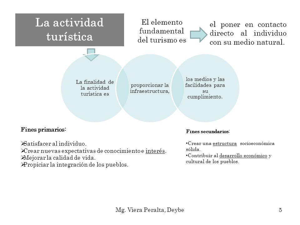 La actividad turística Mg. Viera Peralta, Deybe5 Fines primarios: Satisfacer al individuo. Crear nuevas expectativas de conocimiento e interés. Mejora