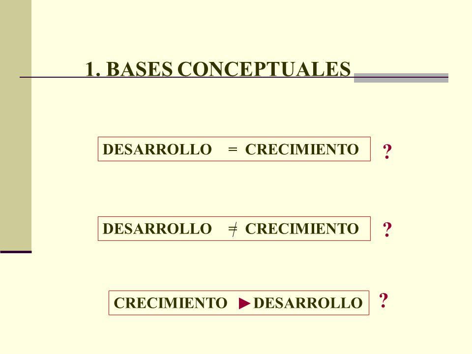 1. BASES CONCEPTUALES DESARROLLO = CRECIMIENTO CRECIMIENTO DESARROLLO ? ? ?