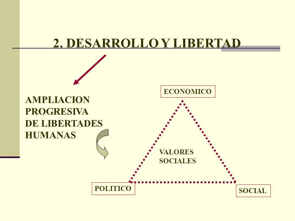 2. DESARROLLO Y LIBERTAD AMPLIACION PROGRESIVA DE LIBERTADES HUMANAS SOCIAL POLITICO ECONOMICO VALORES SOCIALES