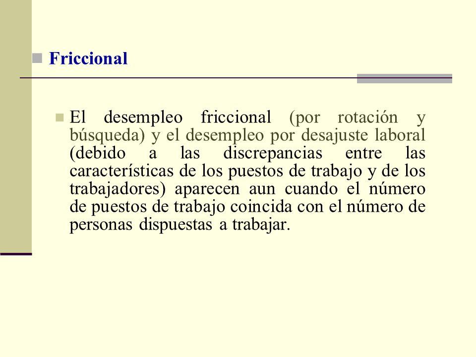 Friccional El desempleo friccional (por rotación y búsqueda) y el desempleo por desajuste laboral (debido a las discrepancias entre las característica