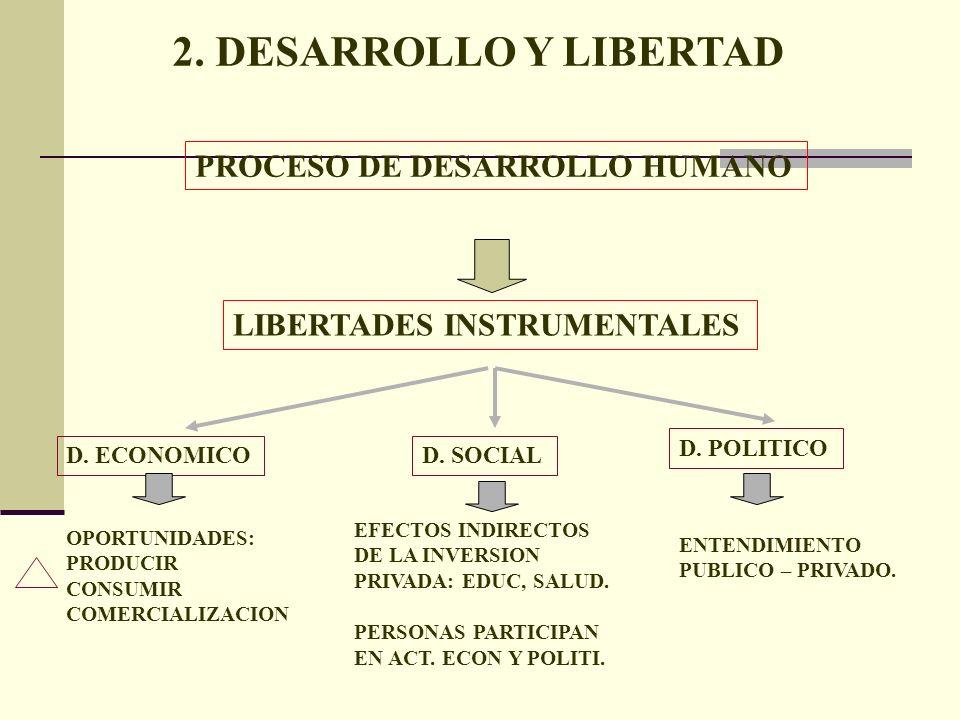 2. DESARROLLO Y LIBERTAD LIBERTADES INSTRUMENTALES PROCESO DE DESARROLLO HUMANO D. SOCIAL D. POLITICO D. ECONOMICO EFECTOS INDIRECTOS DE LA INVERSION