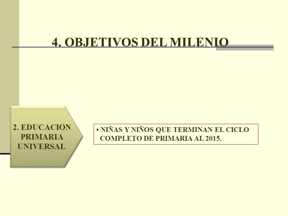 4. OBJETIVOS DEL MILENIO 2. EDUCACION PRIMARIA UNIVERSAL 2. EDUCACION PRIMARIA UNIVERSAL NIÑAS Y NIÑOS QUE TERMINAN EL CICLO COMPLETO DE PRIMARIA AL 2