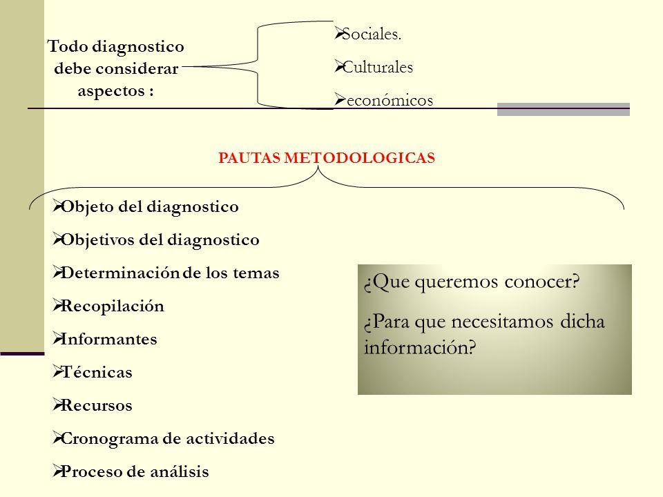 Todo diagnostico debe considerar aspectos : Sociales. Culturales económicos PAUTAS METODOLOGICAS Objeto del diagnostico Objetivos del diagnostico Dete
