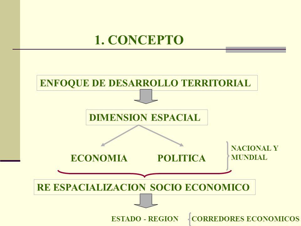 1. CONCEPTO DIMENSION ESPACIAL ENFOQUE DE DESARROLLO TERRITORIAL POLITICAECONOMIA RE ESPACIALIZACION SOCIO ECONOMICO ESTADO - REGION NACIONAL Y MUNDIA