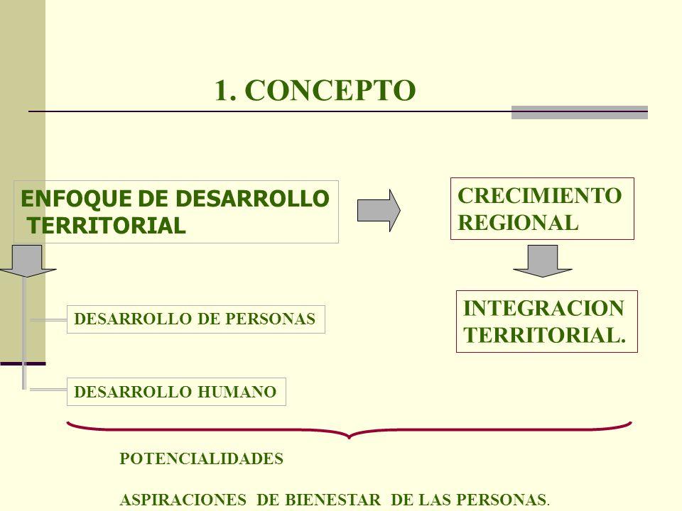 1. CONCEPTO ENFOQUE DE DESARROLLO TERRITORIAL INTEGRACION TERRITORIAL. CRECIMIENTO REGIONAL DESARROLLO HUMANO DESARROLLO DE PERSONAS POTENCIALIDADES A