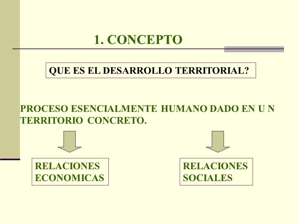 1. CONCEPTO QUE ES EL DESARROLLO TERRITORIAL? PROCESO ESENCIALMENTE HUMANO DADO EN U N TERRITORIO CONCRETO. RELACIONES SOCIALES RELACIONES ECONOMICAS