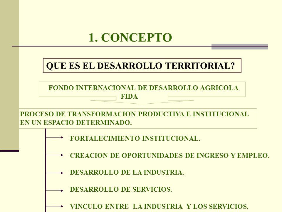 1. CONCEPTO QUE ES EL DESARROLLO TERRITORIAL? FONDO INTERNACIONAL DE DESARROLLO AGRICOLA FIDA PROCESO DE TRANSFORMACION PRODUCTIVA E INSTITUCIONAL EN