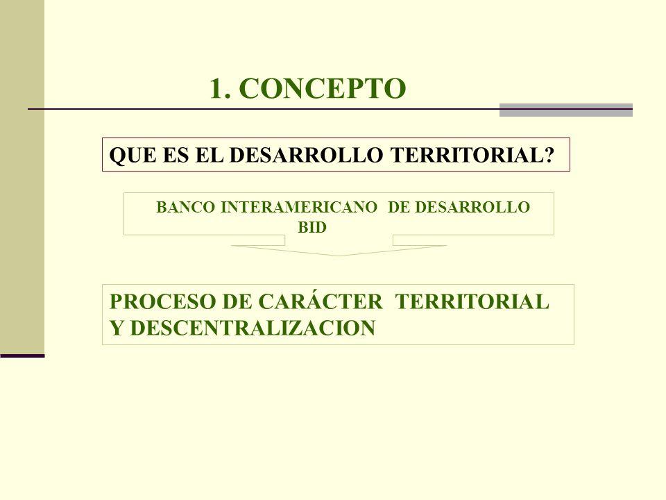 1. CONCEPTO QUE ES EL DESARROLLO TERRITORIAL? BANCO INTERAMERICANO DE DESARROLLO BID PROCESO DE CARÁCTER TERRITORIAL Y DESCENTRALIZACION