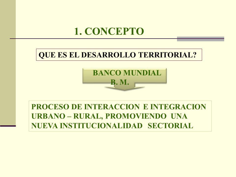 1. CONCEPTO QUE ES EL DESARROLLO TERRITORIAL? BANCO MUNDIAL B. M. PROCESO DE INTERACCION E INTEGRACION URBANO – RURAL, PROMOVIENDO UNA NUEVA INSTITUCI