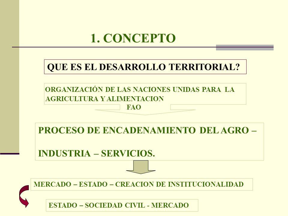 1. CONCEPTO QUE ES EL DESARROLLO TERRITORIAL? ORGANIZACIÓN DE LAS NACIONES UNIDAS PARA LA AGRICULTURA Y ALIMENTACION FAO PROCESO DE ENCADENAMIENTO DEL
