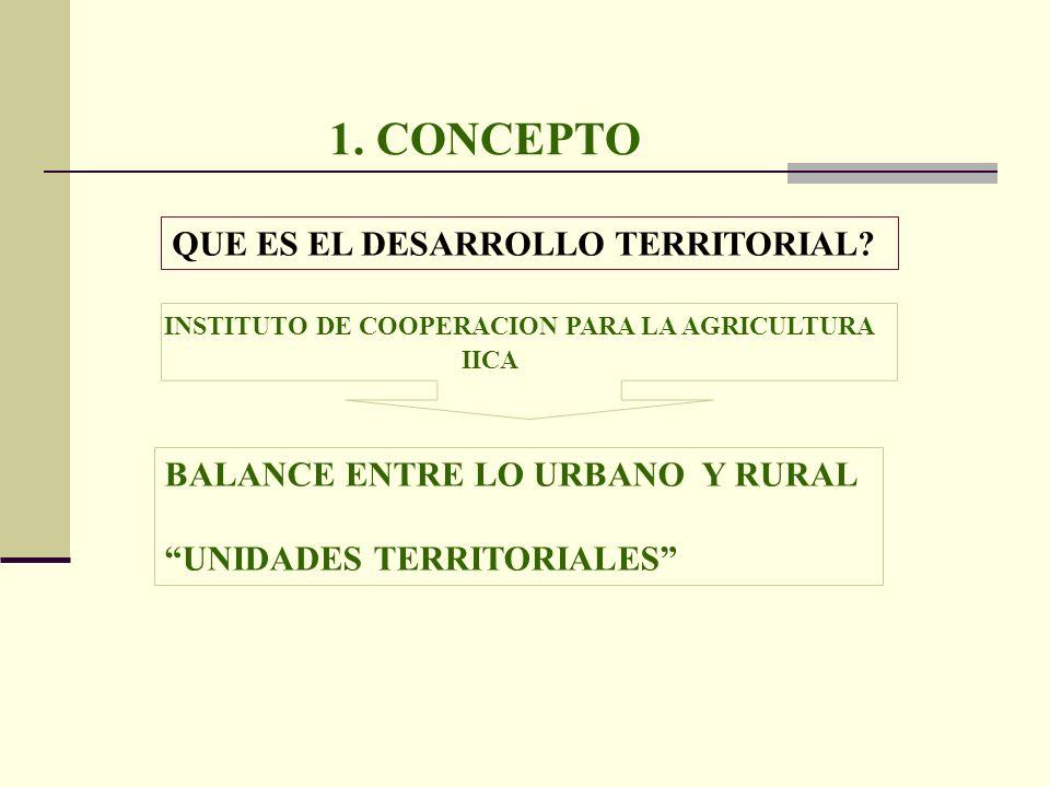 1. CONCEPTO QUE ES EL DESARROLLO TERRITORIAL? INSTITUTO DE COOPERACION PARA LA AGRICULTURA IICA BALANCE ENTRE LO URBANO Y RURAL UNIDADES TERRITORIALES