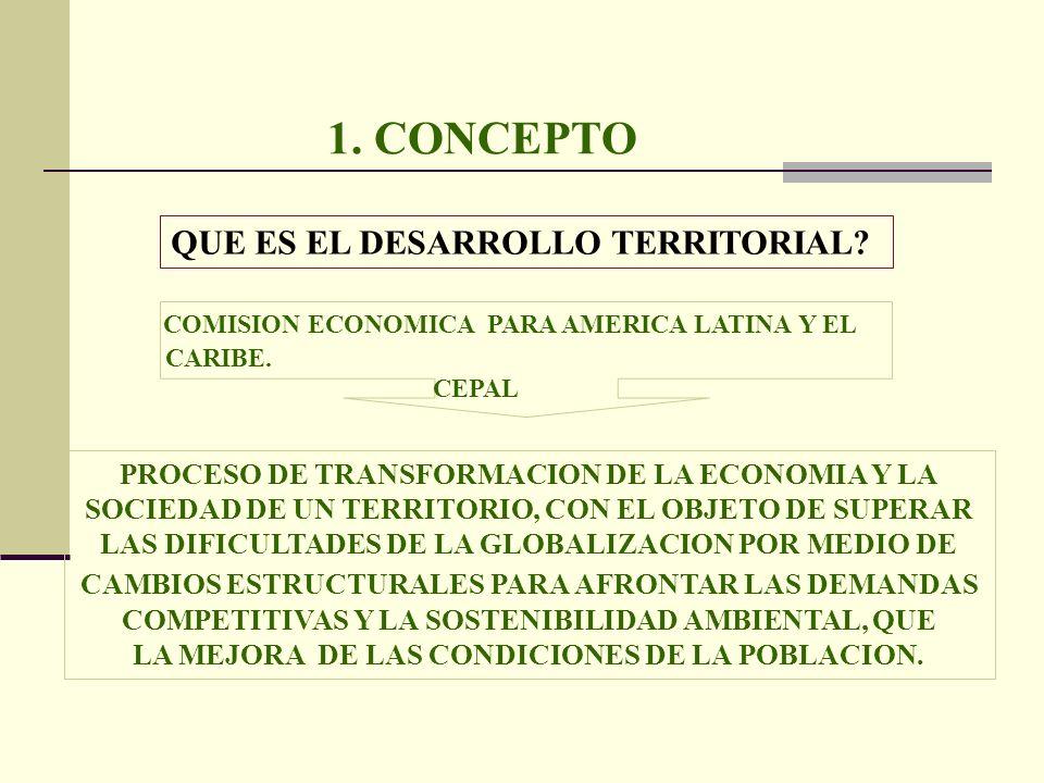 1. CONCEPTO QUE ES EL DESARROLLO TERRITORIAL? COMISION ECONOMICA PARA AMERICA LATINA Y EL CARIBE. CEPAL PROCESO DE TRANSFORMACION DE LA ECONOMIA Y LA