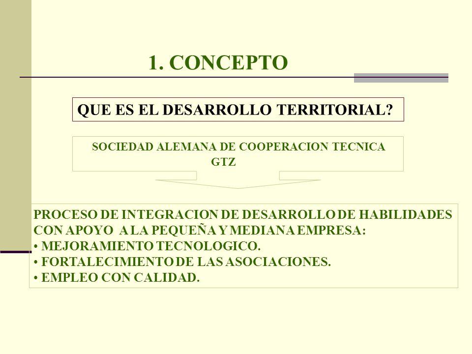 1. CONCEPTO QUE ES EL DESARROLLO TERRITORIAL? SOCIEDAD ALEMANA DE COOPERACION TECNICA GTZ PROCESO DE INTEGRACION DE DESARROLLO DE HABILIDADES CON APOY