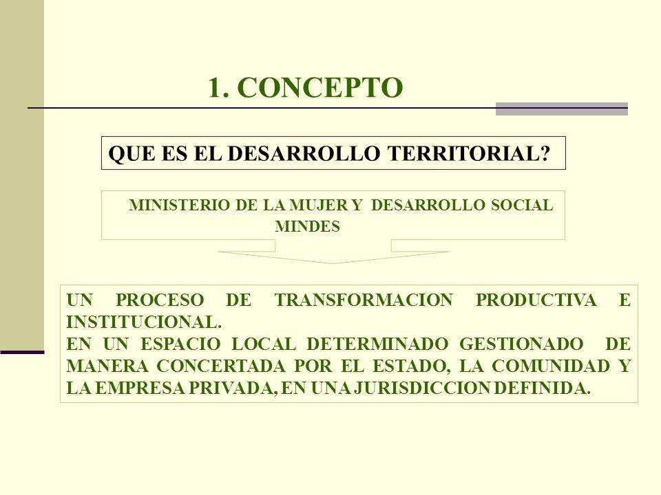 1. CONCEPTO QUE ES EL DESARROLLO TERRITORIAL? MINISTERIO DE LA MUJER Y DESARROLLO SOCIAL MINDES UN PROCESO DE TRANSFORMACION PRODUCTIVA E INSTITUCIONA