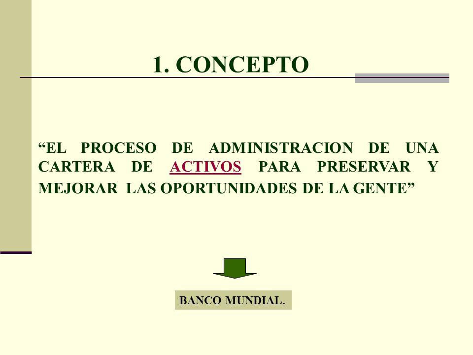 1. CONCEPTO EL PROCESO DE ADMINISTRACION DE UNA CARTERA DE ACTIVOS PARA PRESERVAR Y MEJORAR LAS OPORTUNIDADES DE LA GENTE BANCO MUNDIAL.