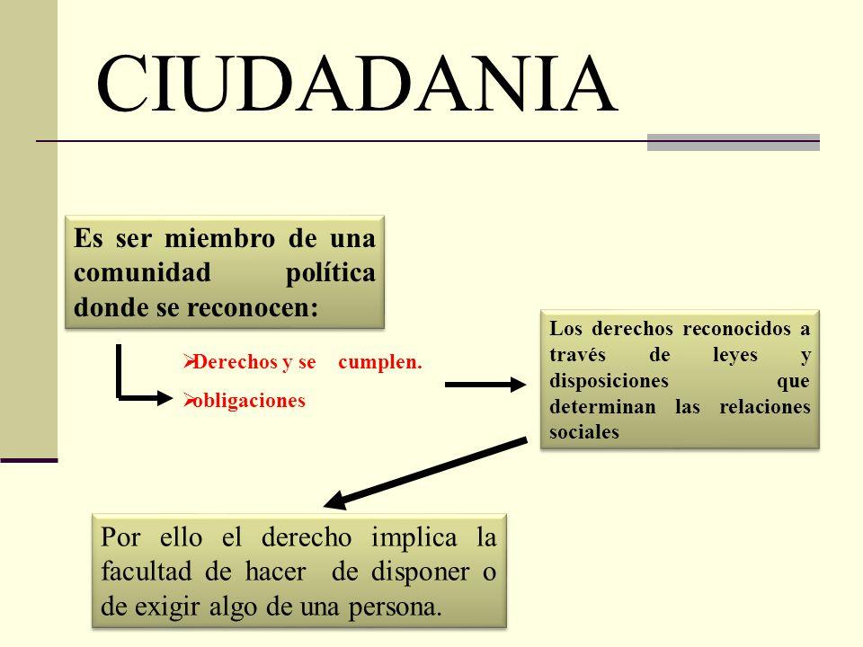 CIUDADANIA Es ser miembro de una comunidad política donde se reconocen: Derechos y se cumplen. obligaciones Los derechos reconocidos a través de leyes