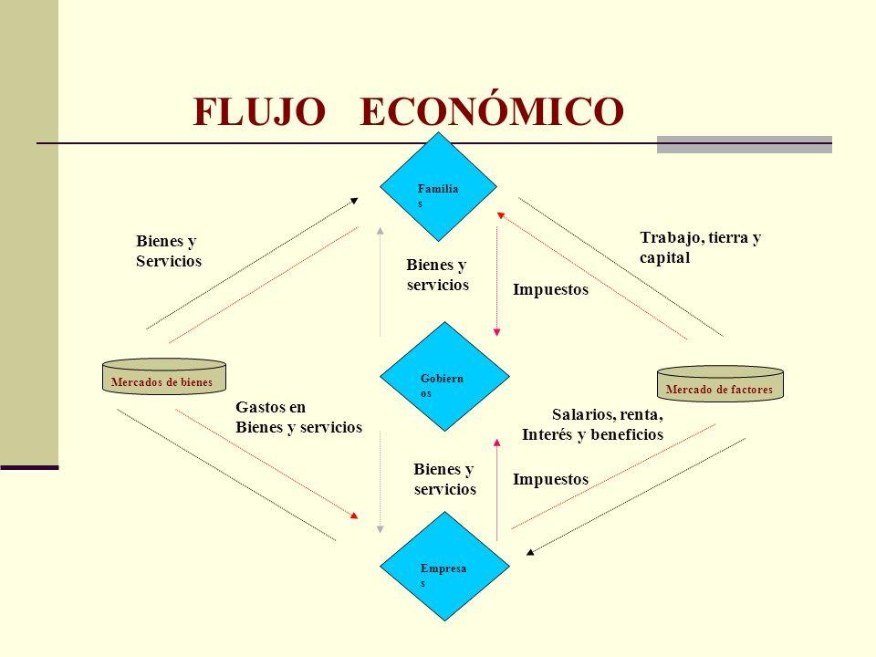 Familia s Gobiern os Empresa s Mercados de bienes Mercado de factores Bienes y Servicios Trabajo, tierra y capital Gastos en Bienes y servicios Bienes