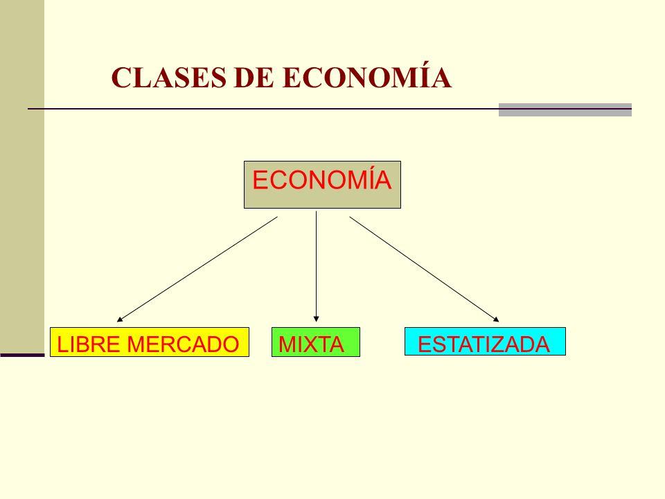 CLASES DE ECONOMÍA ECONOMÍA LIBRE MERCADOMIXTA ESTATIZADA