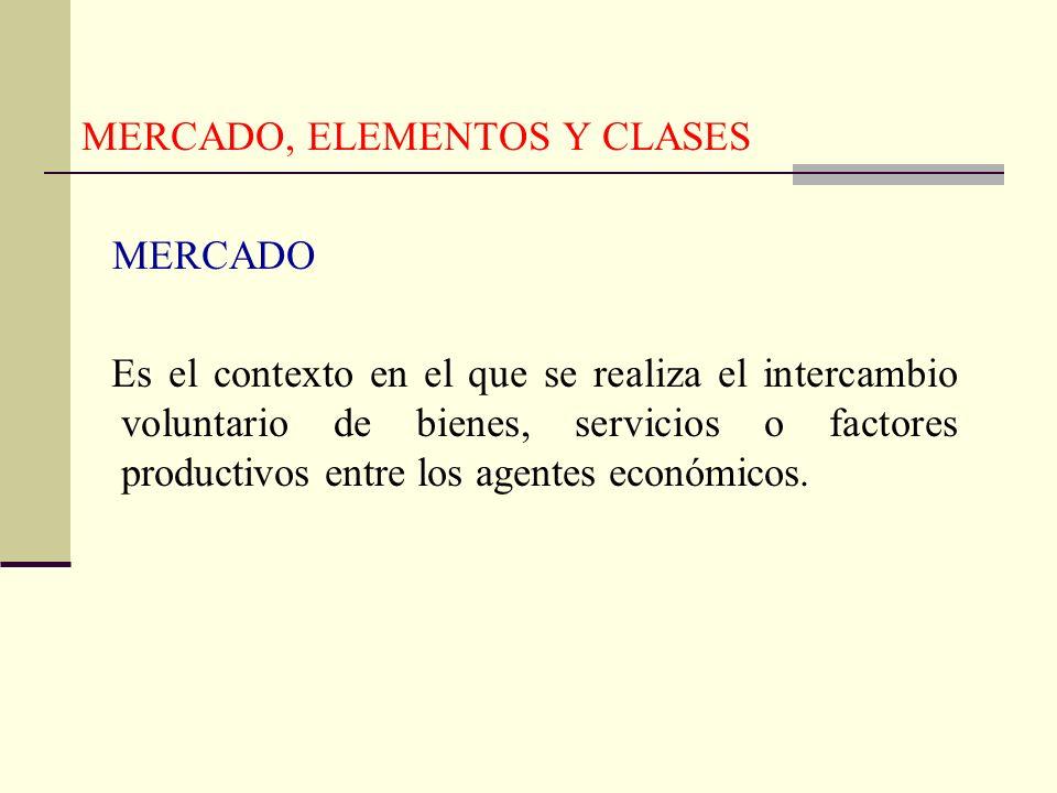 MERCADO, ELEMENTOS Y CLASES MERCADO Es el contexto en el que se realiza el intercambio voluntario de bienes, servicios o factores productivos entre lo