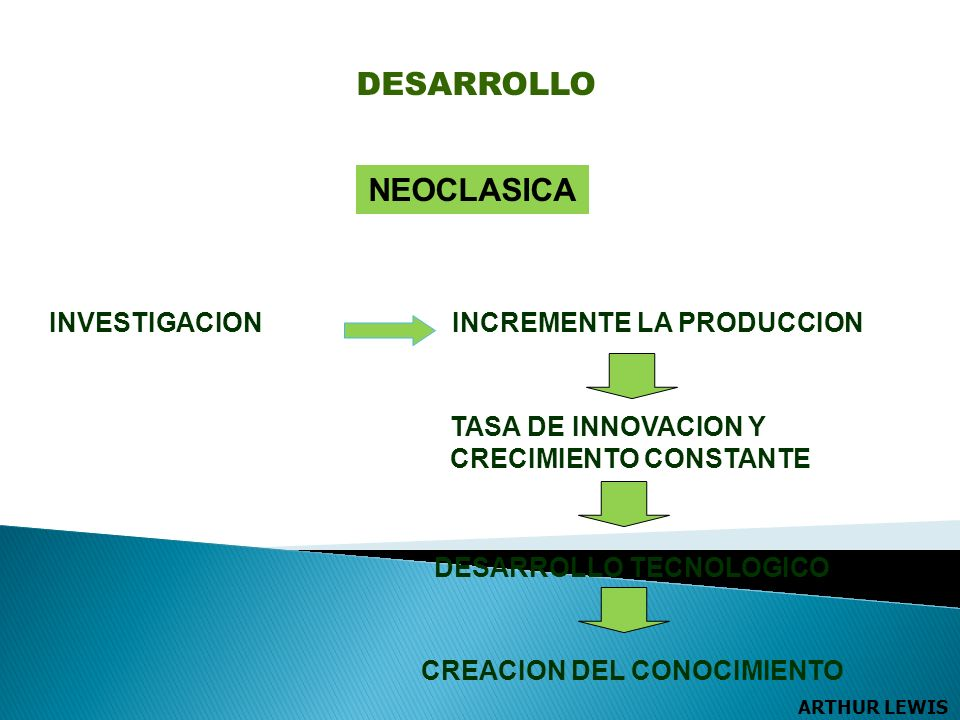 NEOCLASICA DESARROLLO TECNOLOGICO INVESTIGACION TASA DE INNOVACION Y CRECIMIENTO CONSTANTE INCREMENTE LA PRODUCCION CREACION DEL CONOCIMIENTO DESARROLLO ARTHUR LEWIS