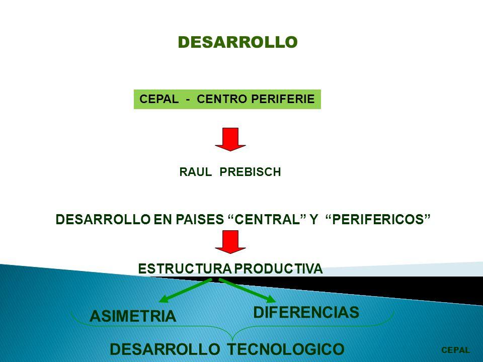 CEPAL - CENTRO PERIFERIE RAUL PREBISCH DESARROLLO EN PAISES CENTRAL Y PERIFERICOS ESTRUCTURA PRODUCTIVA ASIMETRIA DIFERENCIAS DESARROLLO TECNOLOGICO DESARROLLO CEPAL