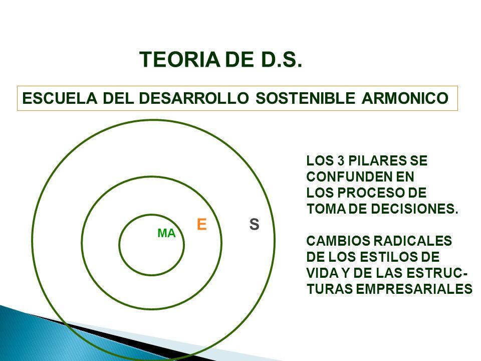 ESCUELA DEL DESARROLLO SOSTENIBLE ARMONICO MA SE LOS 3 PILARES SE CONFUNDEN EN LOS PROCESO DE TOMA DE DECISIONES.