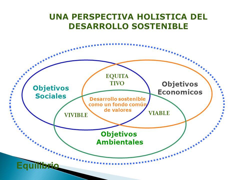Objetivos Ambientales Objetivos Economicos Objetivos Sociales Economía de las comunidades Conservación con equidad Desarrollo sostenible como un fondo común de valores Integraci ón Ambiente - economía Equilibrio EQUITA TIVO VIABLE VIVIBLE