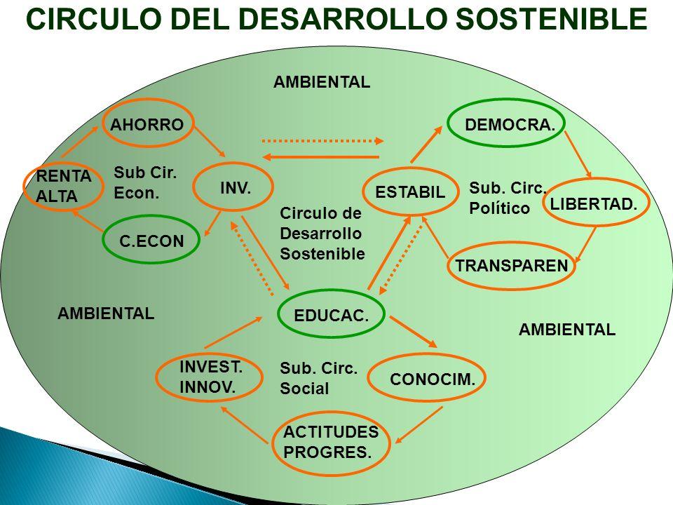 CIRCULO DEL DESARROLLO SOSTENIBLE AHORRO RENTA ALTA INV.