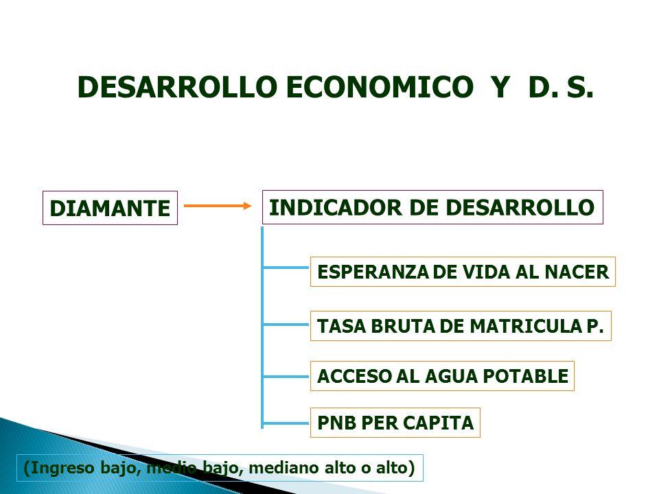 DESARROLLO ECONOMICO Y D. S. INDICADOR DE DESARROLLO DIAMANTE TASA BRUTA DE MATRICULA P.