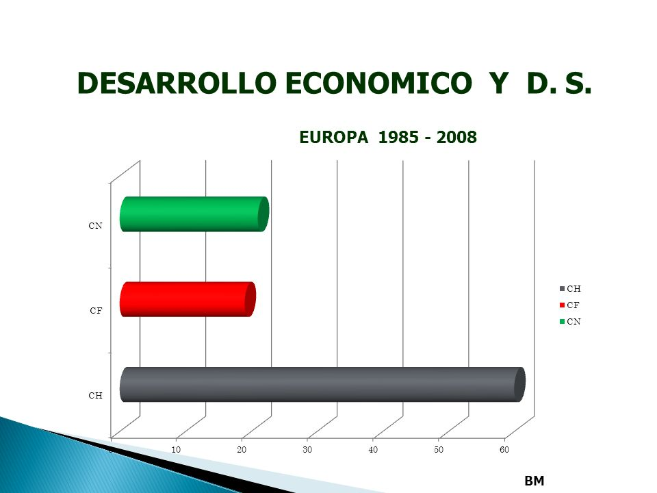 6. DESARROLLO ECONOMICO Y D. S. AFRICA OCCIDENTAL 1985 - 2008 BM