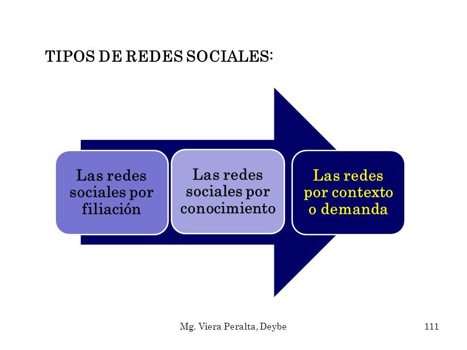 TIPOS DE REDES SOCIALES: Las redes sociales por filiación Las redes sociales por conocimiento Las redes por contexto o demanda 111Mg. Viera Peralta, D