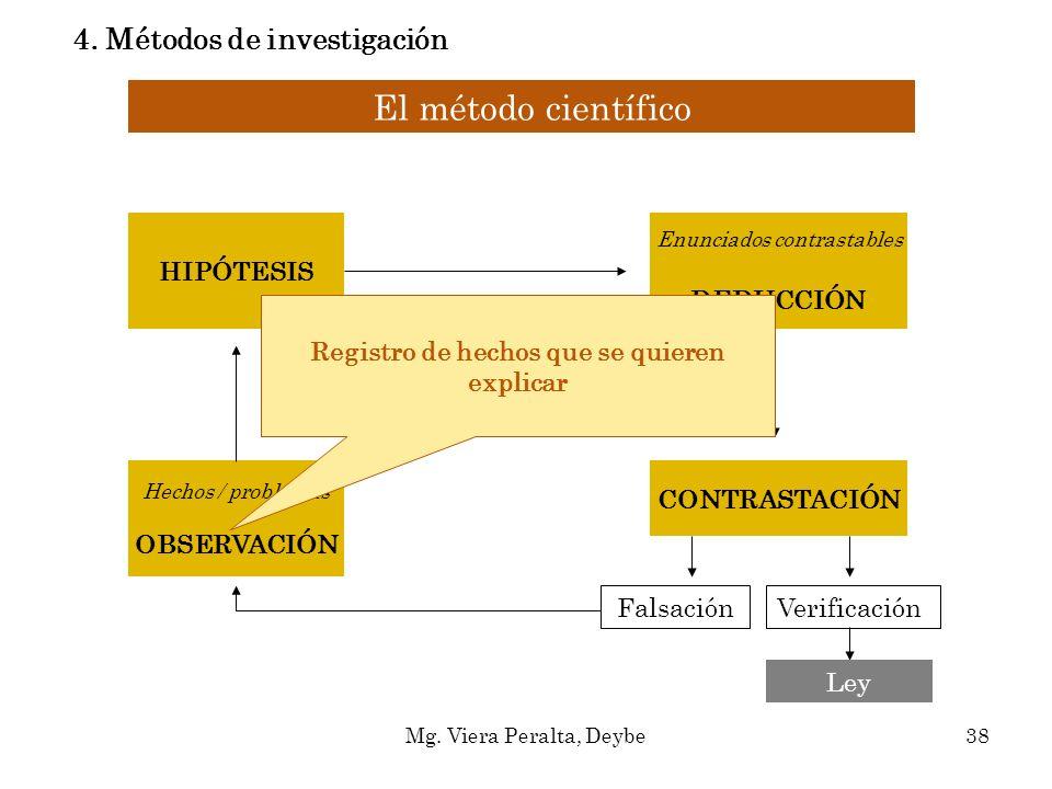 El método científico Hechos / problemas OBSERVACIÓN HIPÓTESIS Enunciados contrastables DEDUCCIÓN CONTRASTACIÓN FalsaciónVerificación Ley Registro de h