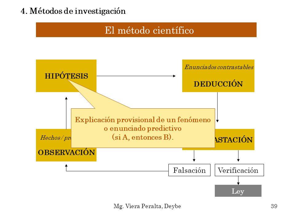 El método científico Hechos / problemas OBSERVACIÓN HIPÓTESIS Enunciados contrastables DEDUCCIÓN CONTRASTACIÓN FalsaciónVerificación Ley Explicación p