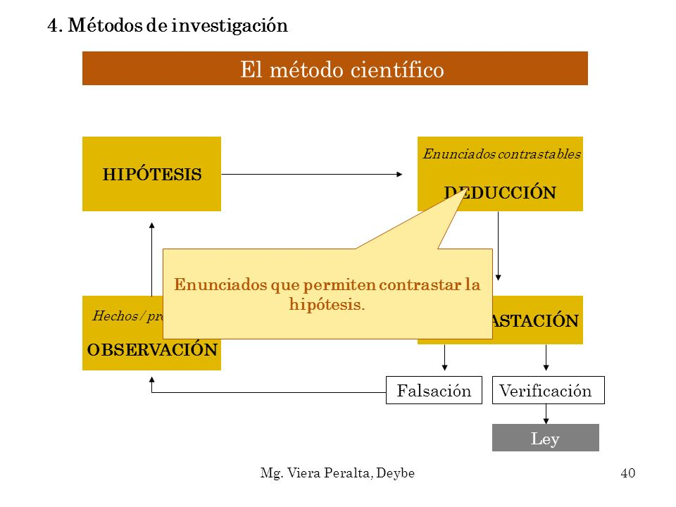 El método científico Hechos / problemas OBSERVACIÓN HIPÓTESIS Enunciados contrastables DEDUCCIÓN CONTRASTACIÓN FalsaciónVerificación Ley Enunciados qu