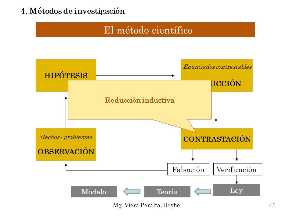 El método científico Hechos / problemas OBSERVACIÓN HIPÓTESIS Enunciados contrastables DEDUCCIÓN CONTRASTACIÓN FalsaciónVerificación Ley Reducción ind