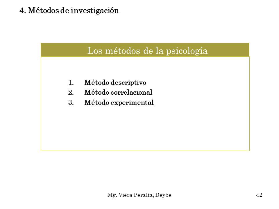 Los métodos de la psicología 1.Método descriptivo 2.Método correlacional 3.Método experimental 4. Métodos de investigación Mg. Viera Peralta, Deybe42