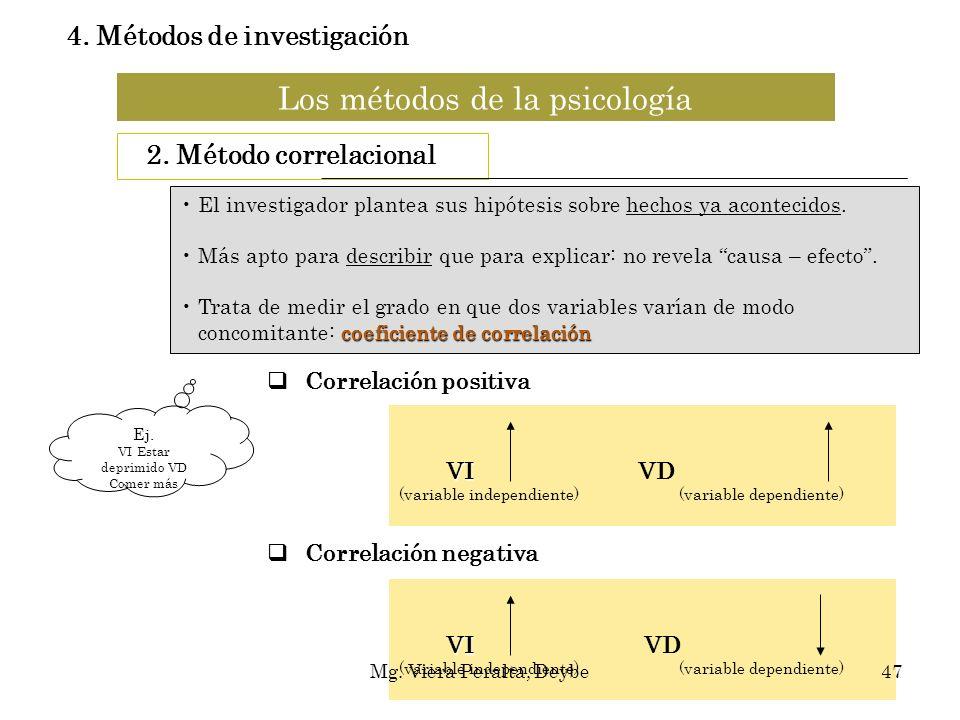 Los métodos de la psicología 2. Método correlacional Correlación positiva Correlación negativa El investigador plantea sus hipótesis sobre hechos ya a