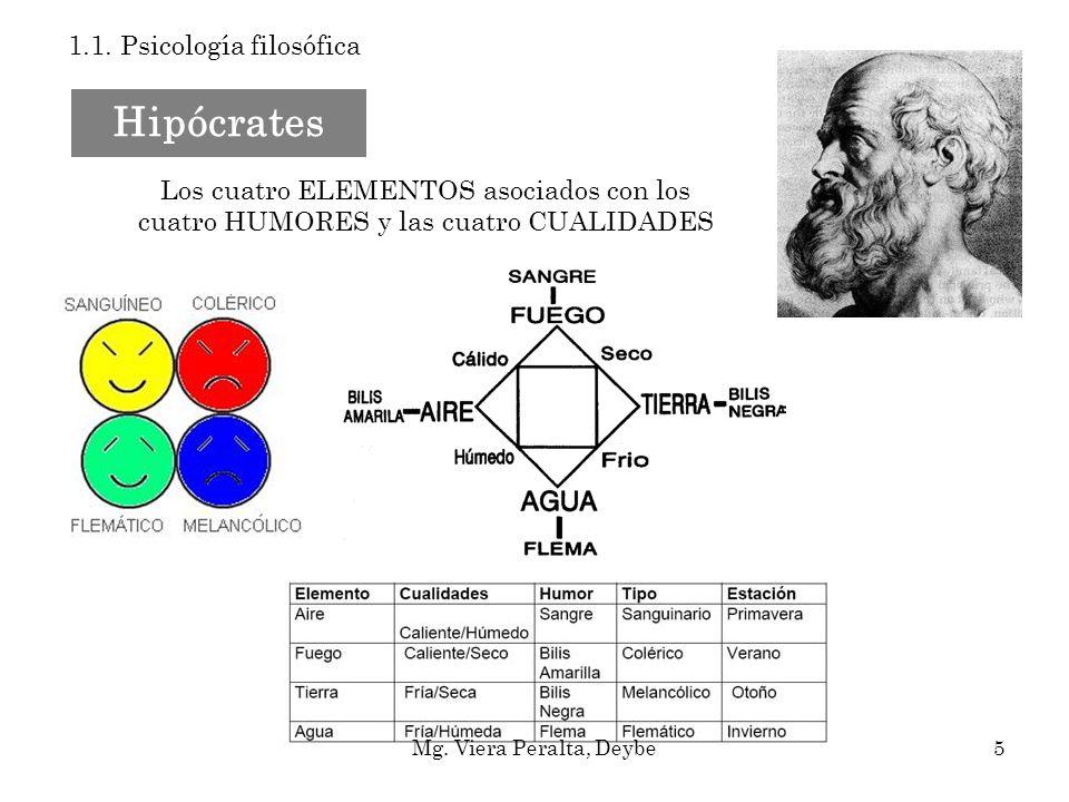 Hipócrates 1.1. Psicología filosófica Los cuatro ELEMENTOS asociados con los cuatro HUMORES y las cuatro CUALIDADES Mg. Viera Peralta, Deybe5