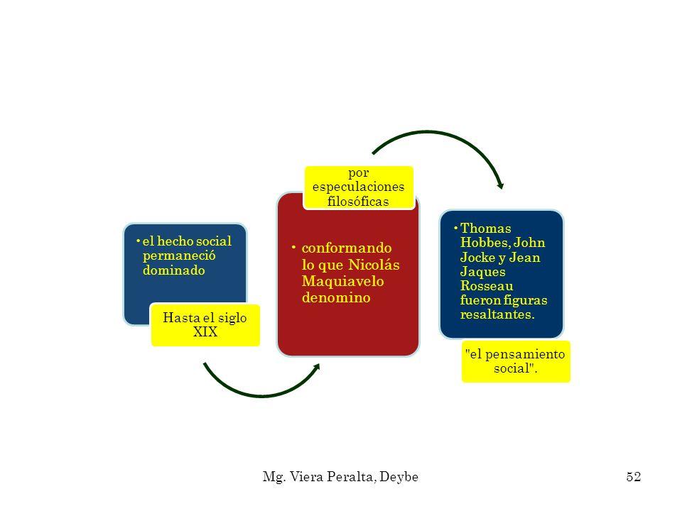 el hecho social permaneció dominado Hasta el siglo XIX conformando lo que Nicolás Maquiavelo denomino por especulaciones filosóficas Thomas Hobbes, Jo
