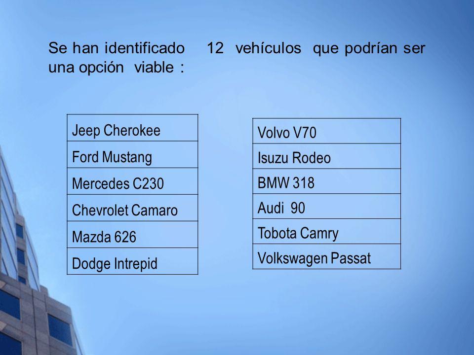Jeep Cherokee Ford Mustang Mercedes C230 Chevrolet Camaro Mazda 626 Dodge Intrepid Se han identificado 12 vehículos que podrían ser una opción viable