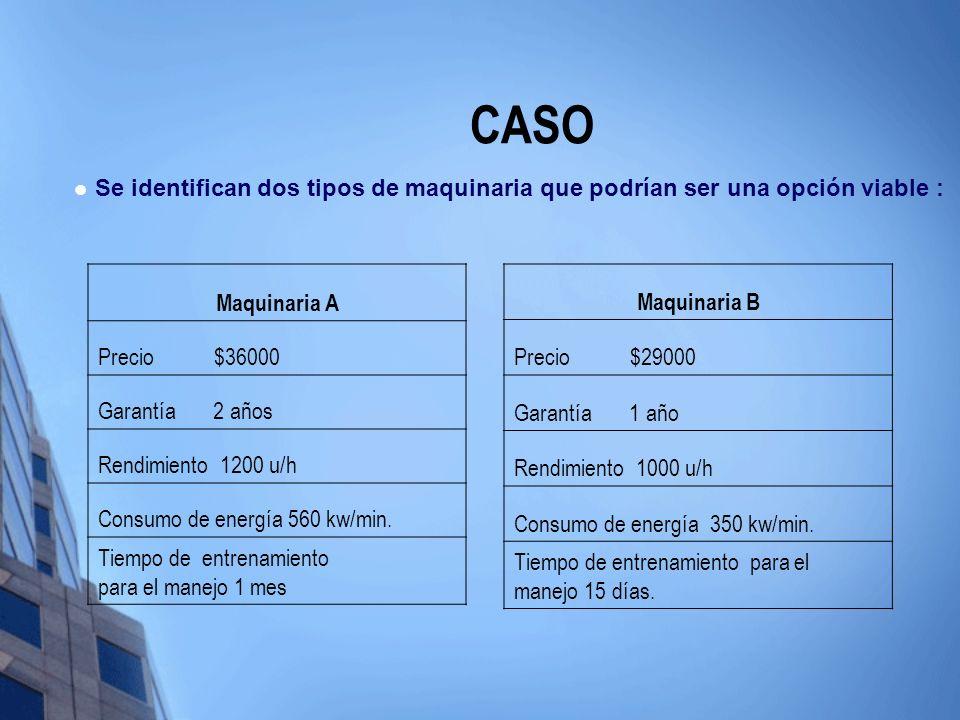CASO Maquinaria A Precio $36000 Garantía 2 años Rendimiento 1200 u/h Consumo de energía 560 kw/min. Tiempo de entrenamiento para el manejo 1 mes Se id