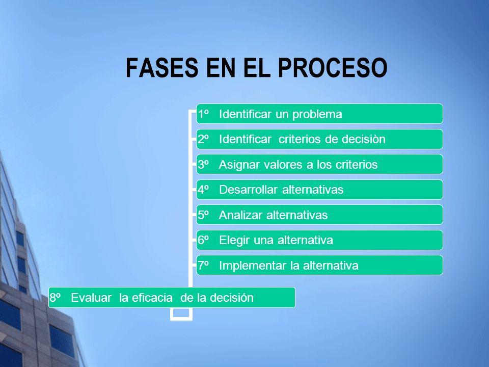 FASES EN EL PROCESO 8º Evaluar la eficacia de la decisión 1º Identificar un problema 2º Identificar criterios de decisiòn 3º Asignar valores a los cri