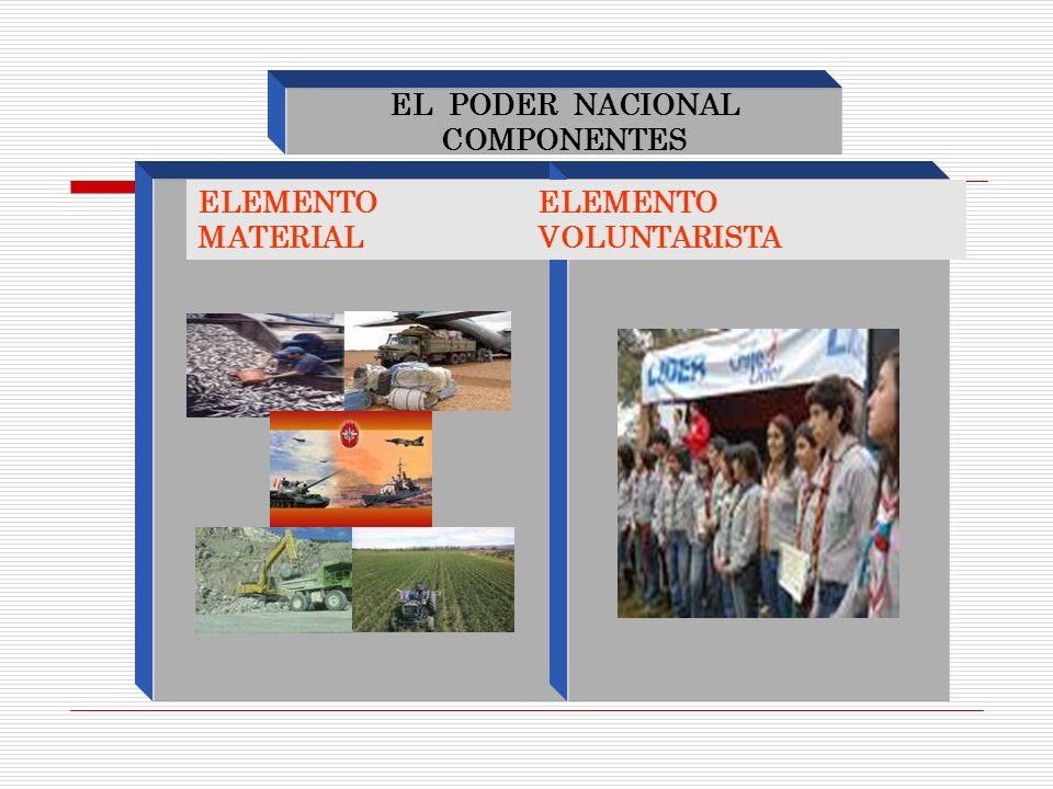 EL PODER NACIONAL COMPONENTES ELEMENTO MATERIAL ELEMENTO VOLUNTARISTA
