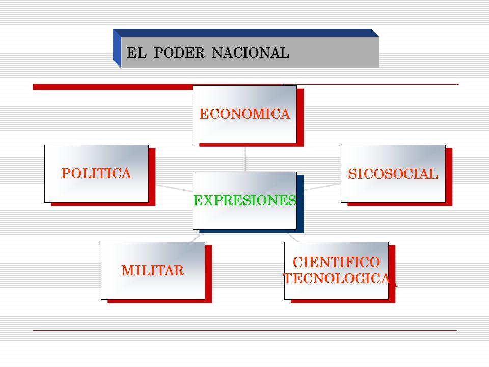 EL PODER NACIONAL POLITICA MILITAR CIENTIFICO TECNOLOGICA CIENTIFICO TECNOLOGICA SICOSOCIAL ECONOMICA EXPRESIONES