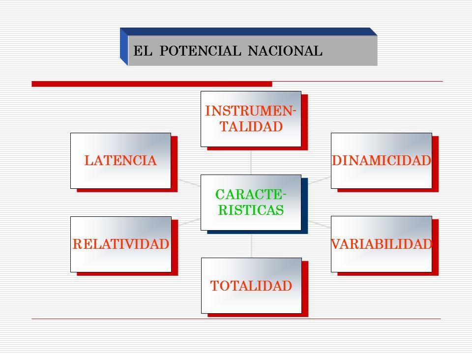 EL POTENCIAL NACIONAL LATENCIA RELATIVIDAD TOTALIDAD VARIABILIDAD DINAMICIDAD INSTRUMEN- TALIDAD INSTRUMEN- TALIDAD CARACTE- RISTICAS CARACTE- RISTICA
