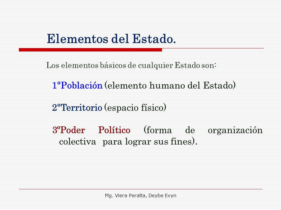 Elementos del Estado. Los elementos básicos de cualquier Estado son: 1ºPoblación (elemento humano del Estado) 2ºTerritorio (espacio físico) 3ºPoder Po
