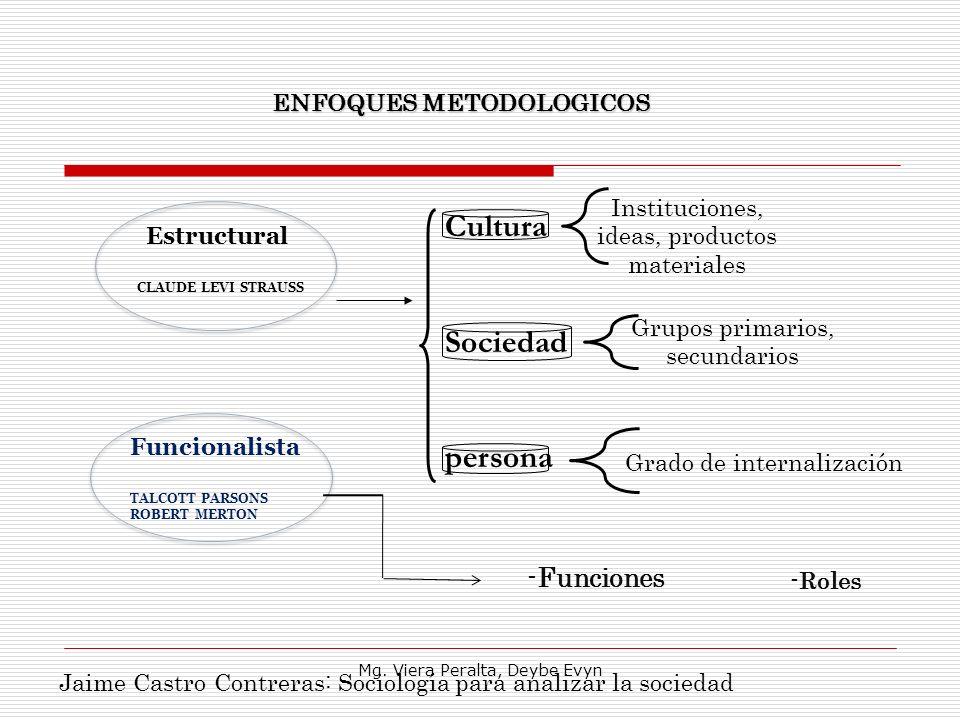 Cultura Sociedad persona Instituciones, ideas, productos materiales Grupos primarios, secundarios Grado de internalización Estructural CLAUDE LEVI STR