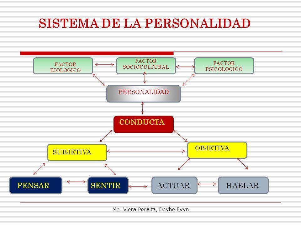 SISTEMA DE LA PERSONALIDAD FACTOR BIOLOGICO FACTOR SOCIOCULTURAL FACTOR PSICOLOGICO PERSONALIDAD CONDUCTA SUBJETIVA OBJETIVA PENSARSENTIRACTUARHABLAR